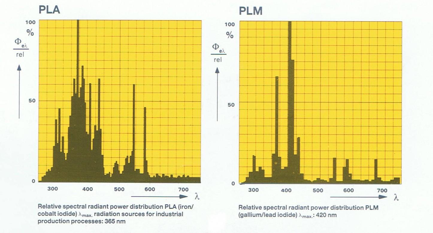 Uv Metal Halide Exposure Lamps M M Parker